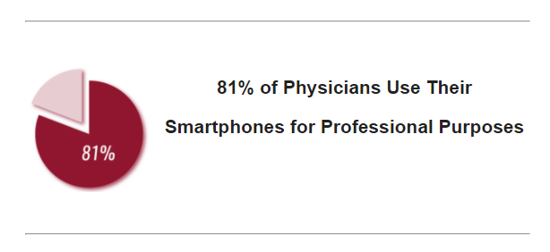 physician smartphone use